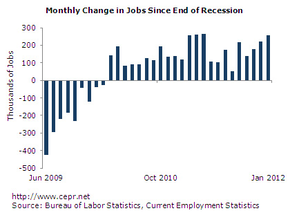 January JOBS REPORT Brings Good News For The Economy…And Bad News ...