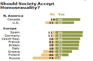 Is homosexuality wrong poll