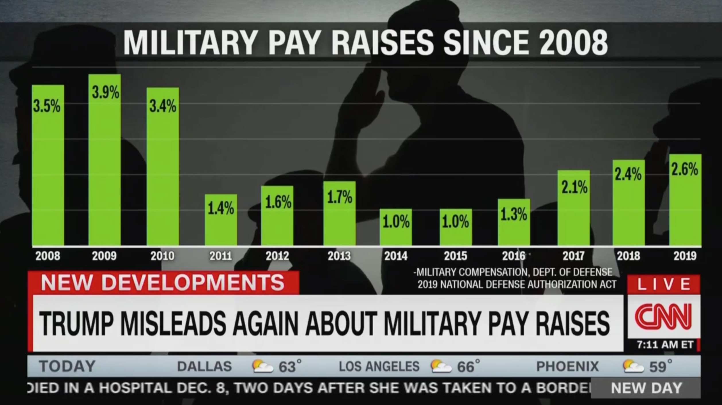 Image result for trump military pay raise claim