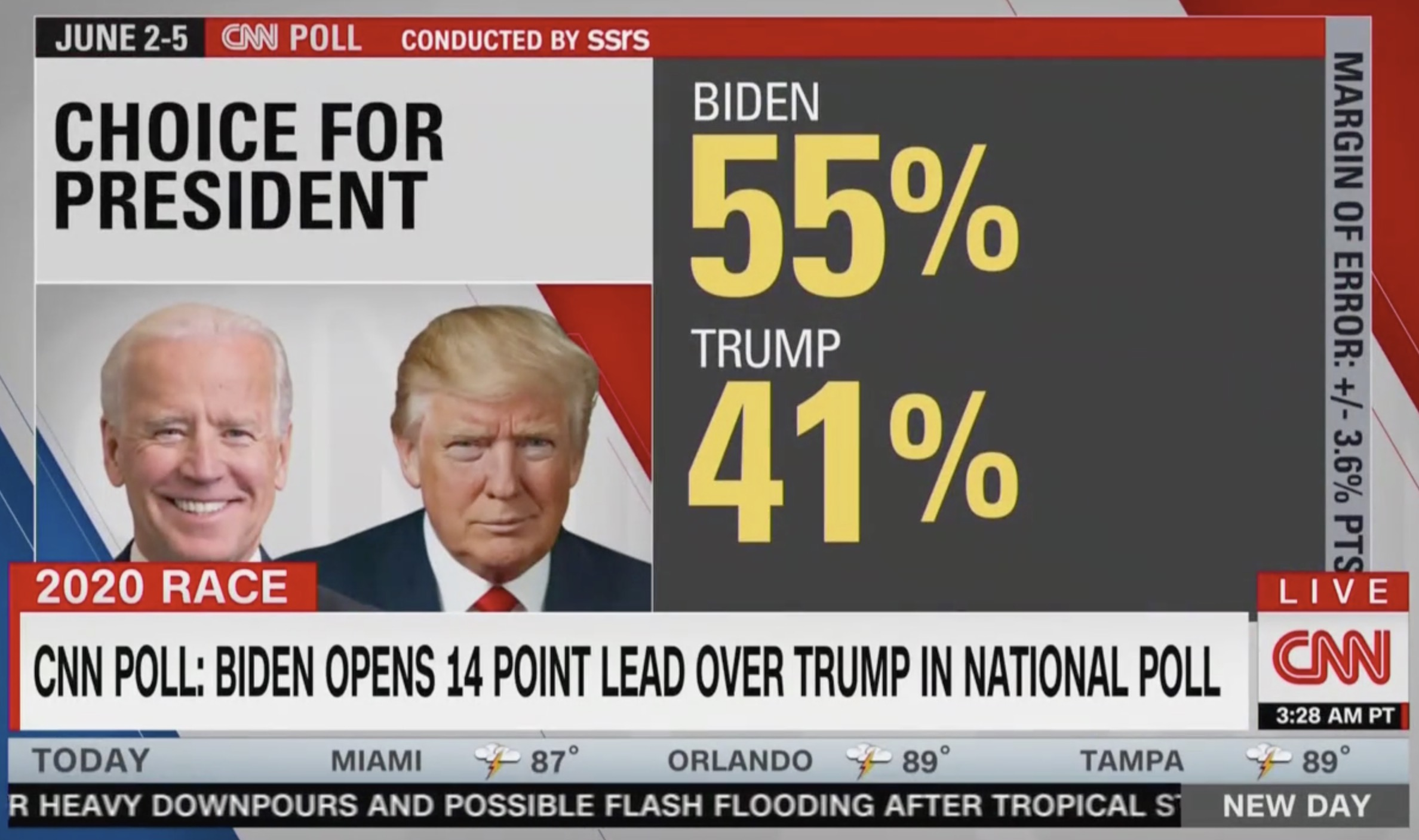 New CNN Poll Shows Joe Biden 14 Points Over Donald Trump